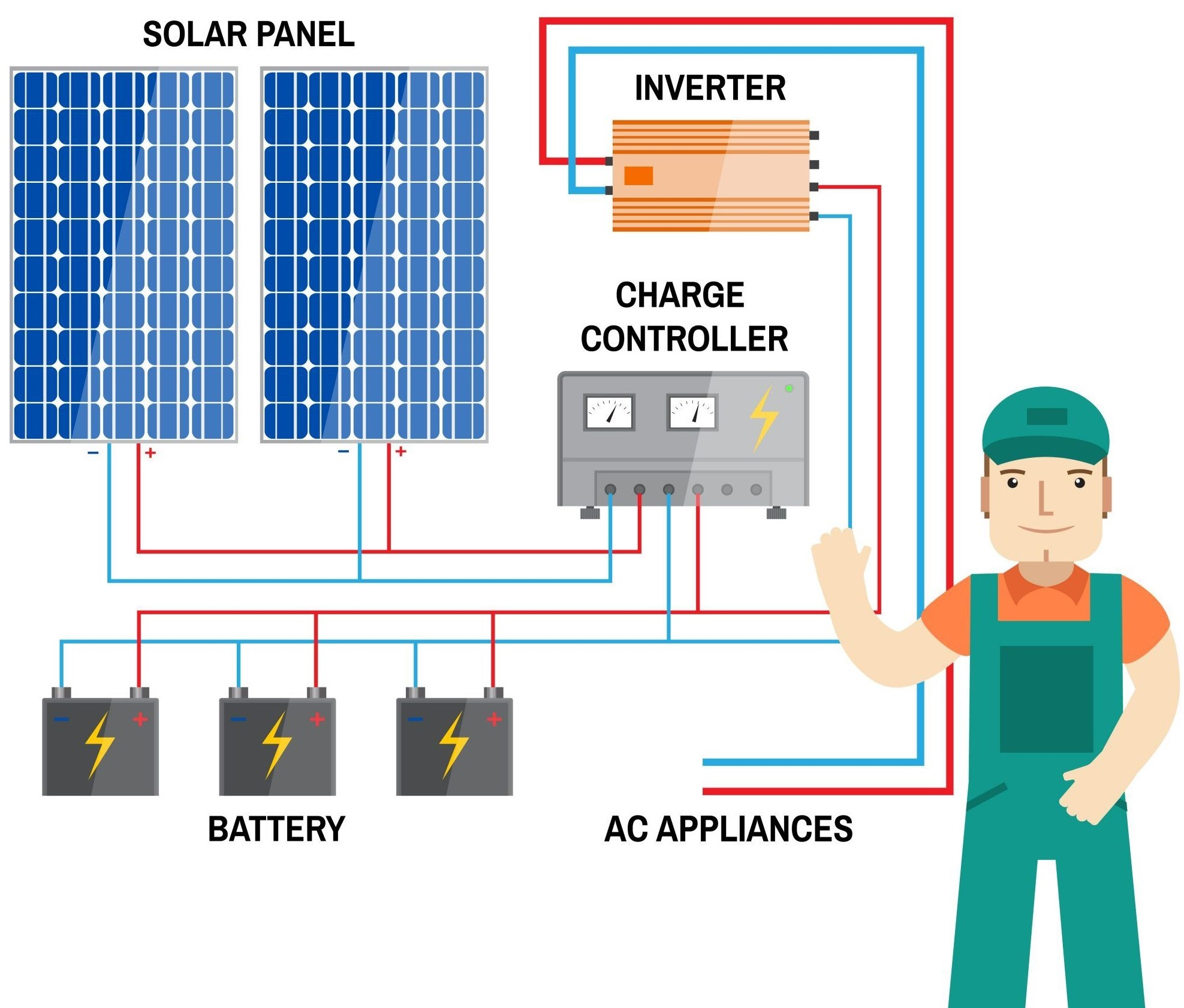 The Most Important Components of a Solar PV System mcc