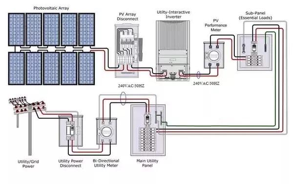 grid tie solar mcc